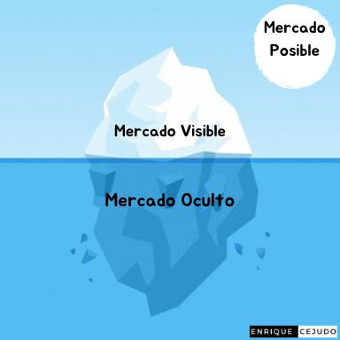 Mercado Visible, Mercado Oculto y Mercado Posible
